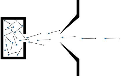schematic of the formation of a moelcuar beam